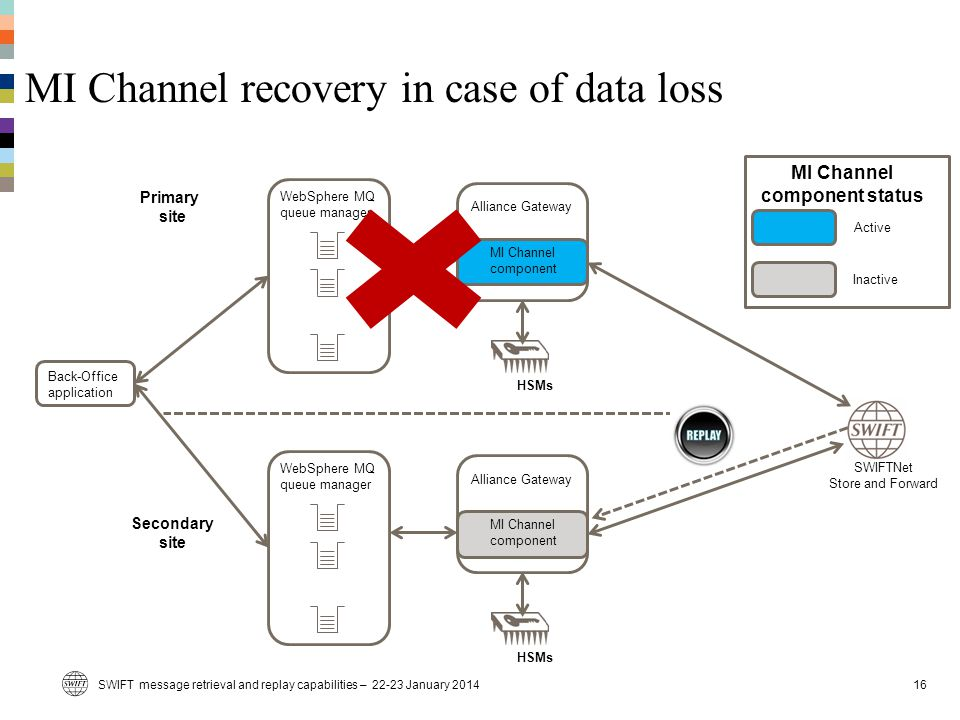 MI Channel recovery in case of data loss SWIFT message retrieval and replay capabilities – 22-23 January 201416 SWIFTNet Store and Forward Alliance Ga