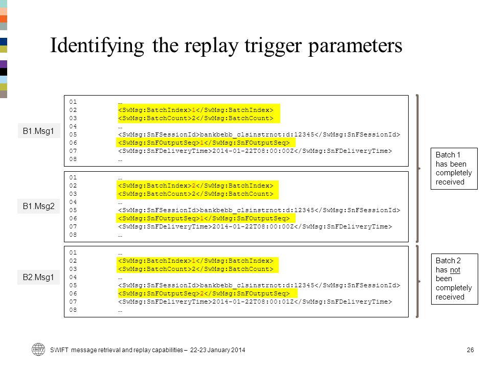 Identifying the replay trigger parameters SWIFT message retrieval and replay capabilities – 22-23 January 201426 B1.Msg2 B1.Msg1 B2.Msg1 01 … 02 1 03