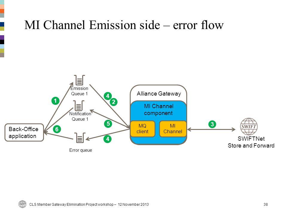 MI Channel Emission side – error flow 38 Alliance Gateway MQ client Back-Office application MI Channel component CLS Member Gateway Elimination Projec