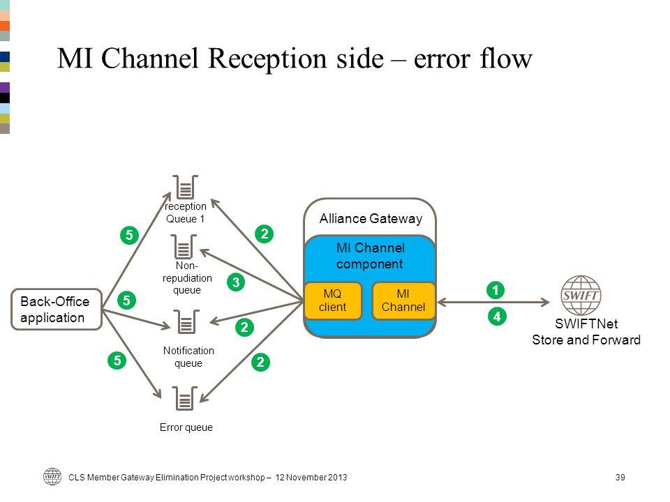 MI Channel Reception side – error flow 39 Alliance Gateway MQ client Back-Office application MI Channel component CLS Member Gateway Elimination Proje