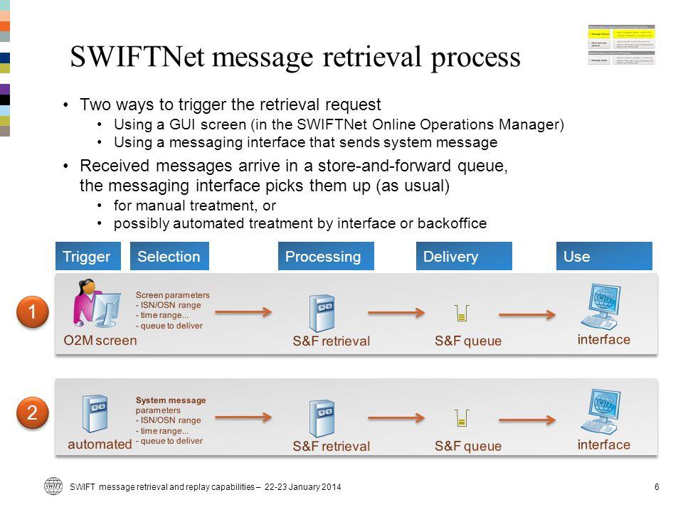 SWIFTNet message retrieval process TriggerSelectionProcessingDeliveryUse 1 1 2 2 SWIFT message retrieval and replay capabilities – 22-23 January 2014