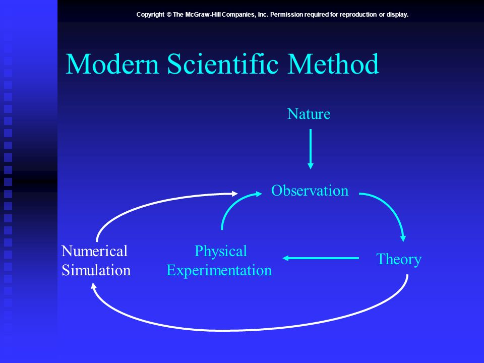 Copyright © The McGraw-Hill Companies, Inc. Permission required for reproduction or display. Modern Scientific Method Nature Observation Theory Physic