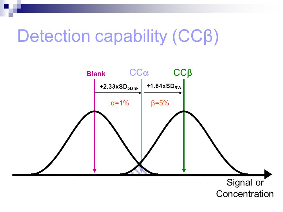 Detection capability (CCβ) CC  Signal or Concentration CC  +2.33 x SD blank +1.64xSD RW Blank α=1%β=5%