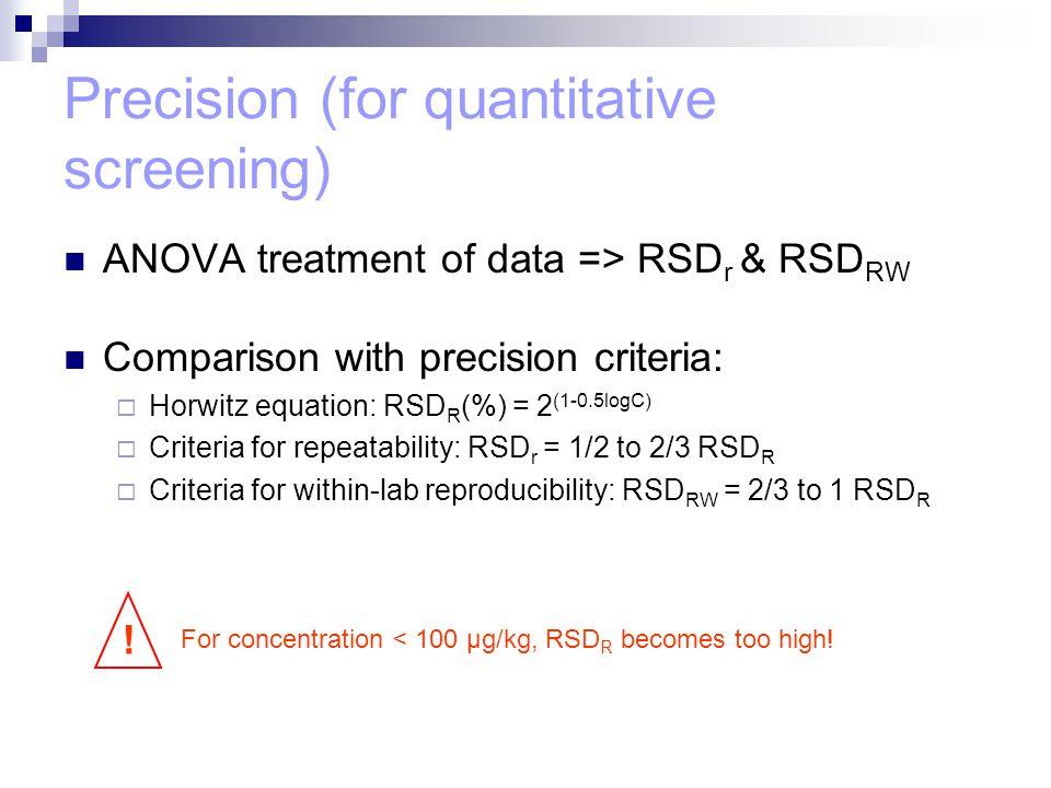 Precision (for quantitative screening) ANOVA treatment of data => RSD r & RSD RW Comparison with precision criteria:  Horwitz equation: RSD R (%) = 2