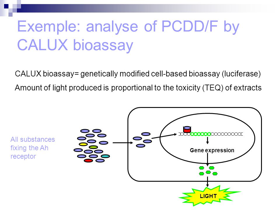 Exemple: analyse of PCDD/F by CALUX bioassay Gene expression LIGHT All substances fixing the Ah receptor CALUX bioassay= genetically modified cell-based bioassay (luciferase) Amount of light produced is proportional to the toxicity (TEQ) of extracts