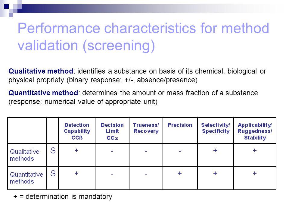 Performance characteristics for method validation (screening) + = determination is mandatory Qualitative method: identifies a substance on basis of it