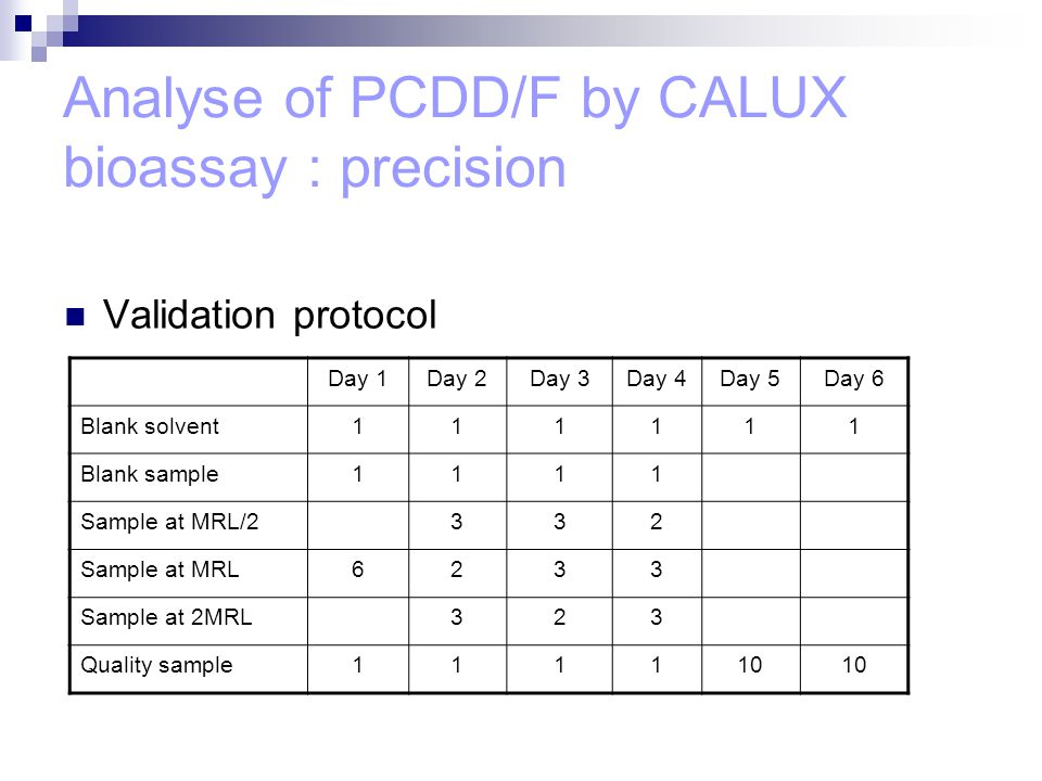 Analyse of PCDD/F by CALUX bioassay : precision Validation protocol Day 1Day 2Day 3Day 4Day 5Day 6 Blank solvent111111 Blank sample1111 Sample at MRL/2332 Sample at MRL6233 Sample at 2MRL323 Quality sample111110
