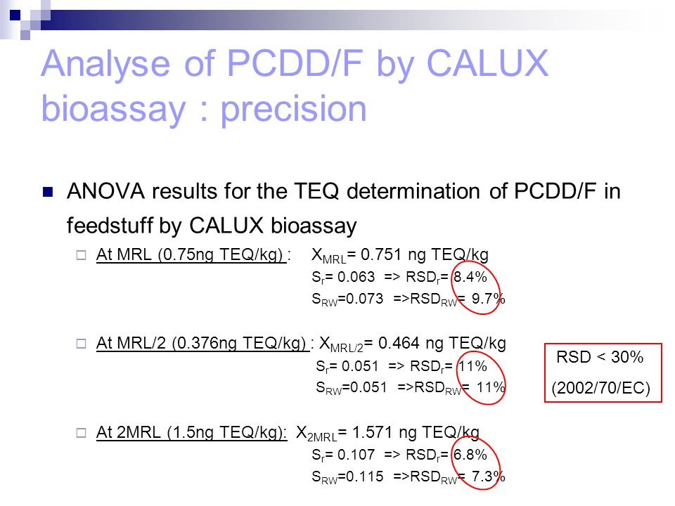 Analyse of PCDD/F by CALUX bioassay : precision ANOVA results for the TEQ determination of PCDD/F in feedstuff by CALUX bioassay  At MRL (0.75ng TEQ/kg) : X MRL = 0.751 ng TEQ/kg S r = 0.063 => RSD r = 8.4% S RW =0.073 =>RSD RW = 9.7%  At MRL/2 (0.376ng TEQ/kg) : X MRL/2 = 0.464 ng TEQ/kg S r = 0.051 => RSD r = 11% S RW =0.051 =>RSD RW = 11%  At 2MRL (1.5ng TEQ/kg): X 2MRL = 1.571 ng TEQ/kg S r = 0.107 => RSD r = 6.8% S RW =0.115 =>RSD RW = 7.3% RSD < 30% (2002/70/EC)