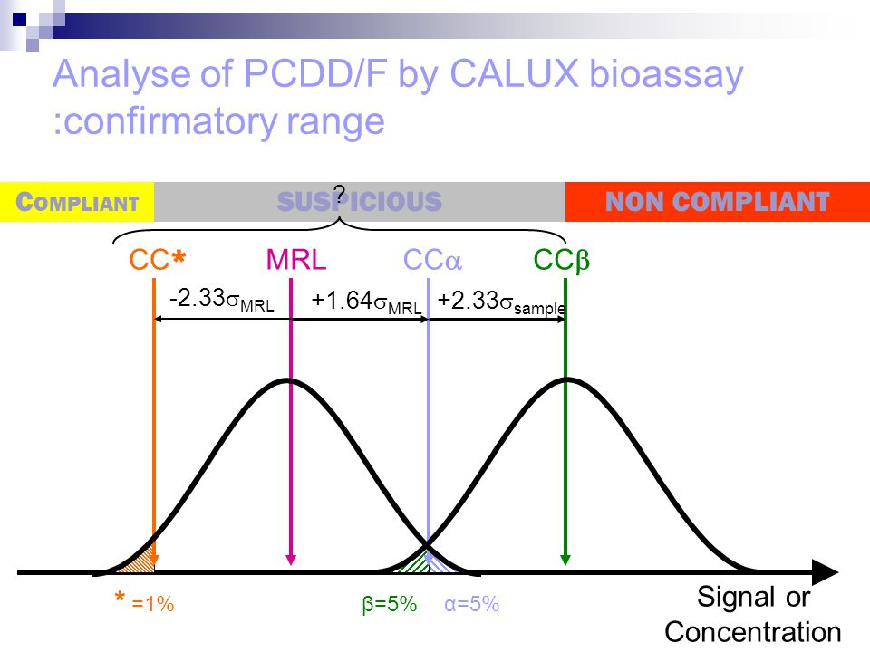 Analyse of PCDD/F by CALUX bioassay :confirmatory range MRL CC  Signal or Concentration CC  NON COMPLIANTC OMPLIANT SUSPICIOUS CC * +1.64  MRL +2.3