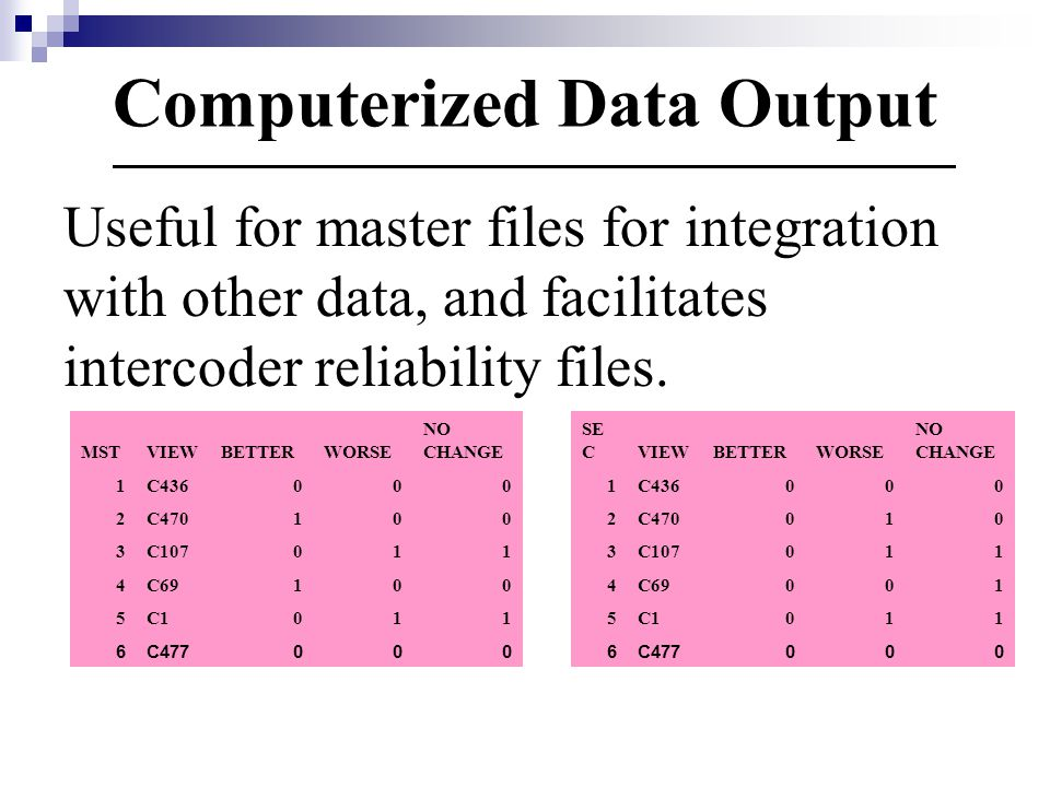 Computerized Data Output Useful for master files for integration with other data, and facilitates intercoder reliability files.