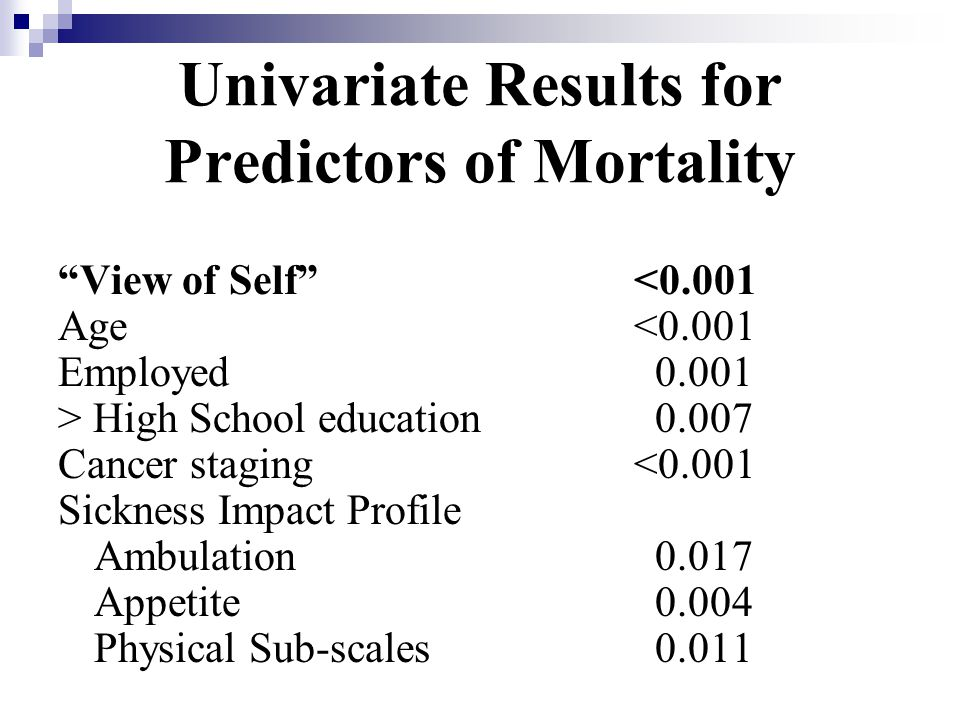 Univariate Results for Predictors of Mortality View of Self <0.001 Age<0.001 Employed 0.001 > High School education 0.007 Cancer staging <0.001 Sickness Impact Profile Ambulation 0.017 Appetite 0.004 Physical Sub-scales 0.011