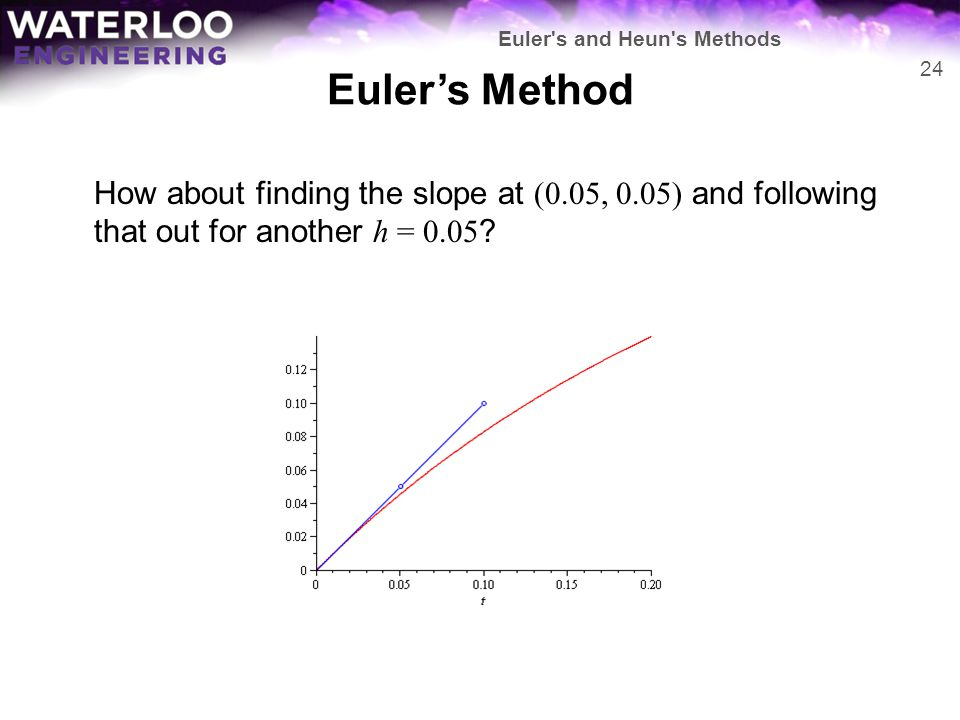Euler's Method How about finding the slope at (0.05, 0.05) and following that out for another h = 0.05 ? 24 Euler's and Heun's Methods