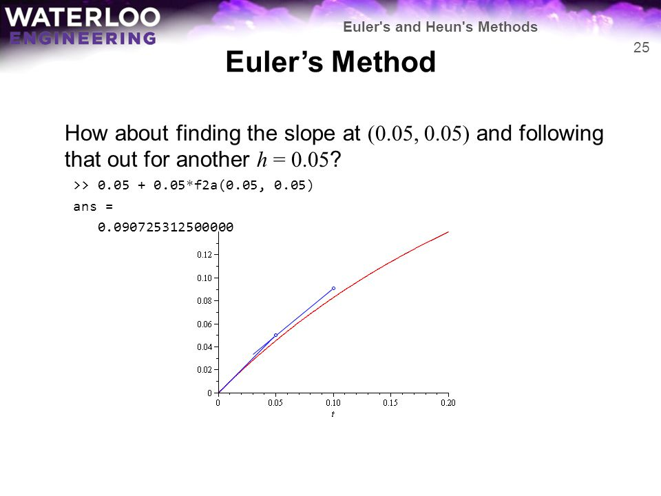 Euler's Method How about finding the slope at (0.05, 0.05) and following that out for another h = 0.05 ? >> 0.05 + 0.05*f2a(0.05, 0.05) ans = 0.090725