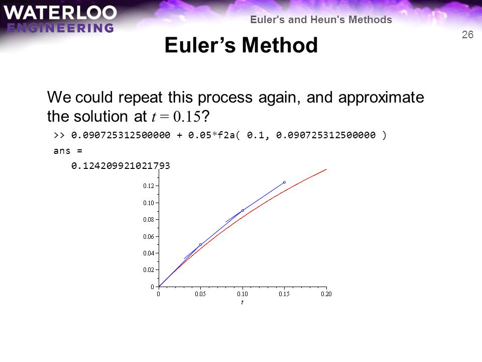 Euler's Method We could repeat this process again, and approximate the solution at t = 0.15 ? >> 0.090725312500000 + 0.05*f2a( 0.1, 0.090725312500000