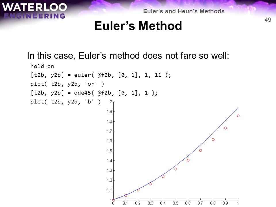Euler's Method In this case, Euler's method does not fare so well: hold on [t2b, y2b] = euler( @f2b, [0, 1], 1, 11 ); plot( t2b, y2b, 'or' ) [t2b, y2b