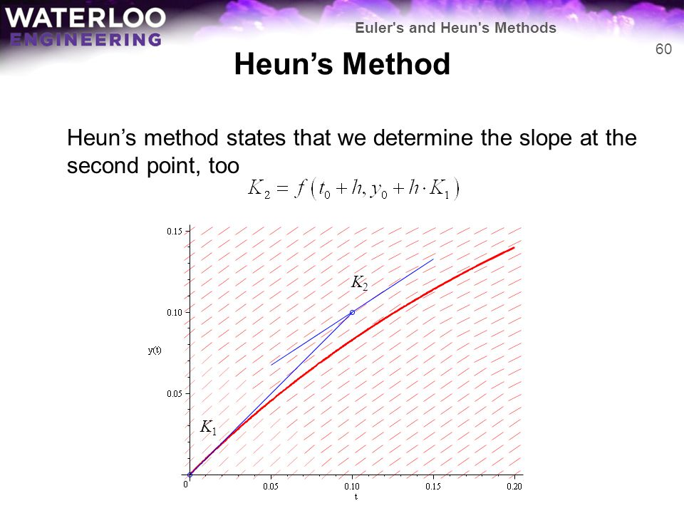 Heun's Method Heun's method states that we determine the slope at the second point, too K1K1 K2K2 60 Euler's and Heun's Methods