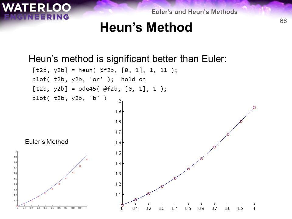 Heun's Method Heun's method is significant better than Euler: [t2b, y2b] = heun( @f2b, [0, 1], 1, 11 ); plot( t2b, y2b, 'or' ); hold on [t2b, y2b] = o
