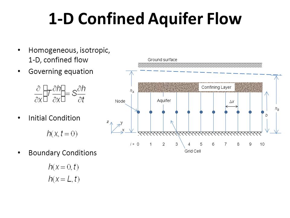1-D Confined Aquifer Flow Homogeneous, isotropic, 1-D, confined flow Governing equation Initial Condition Boundary Conditions Ground surface Aquifer x y z hBhB Confining Layer b hAhA xx i =012345678910 Node Grid Cell