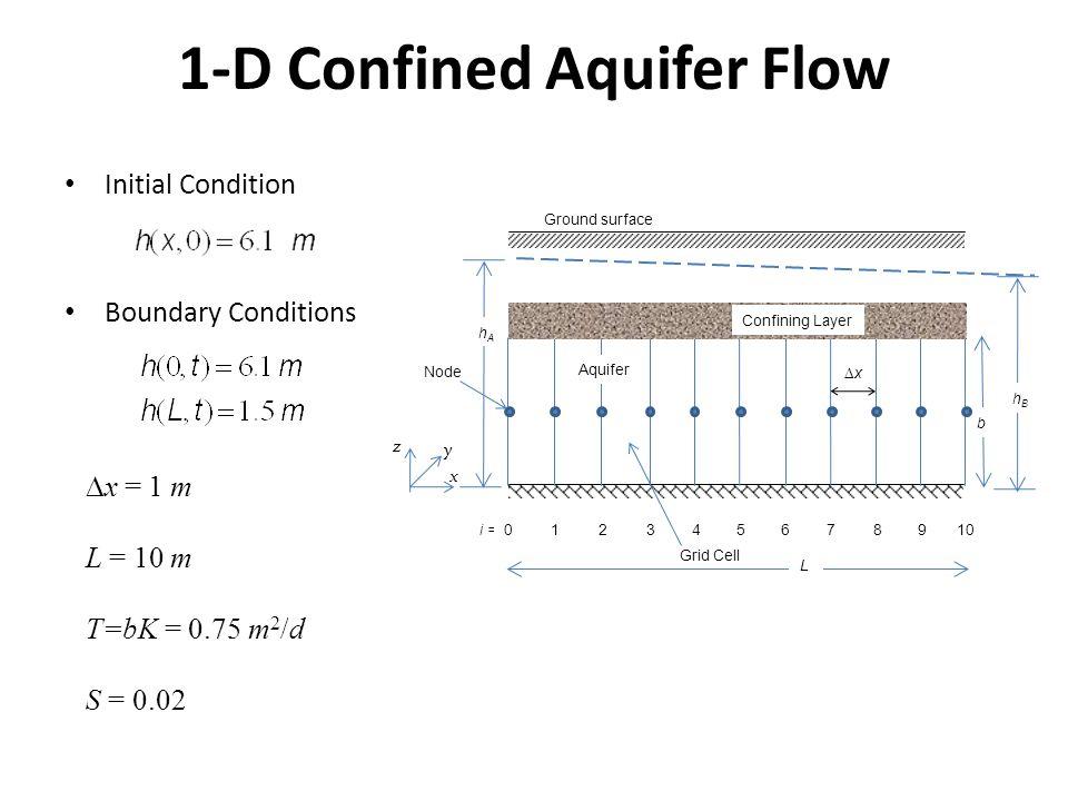 1-D Confined Aquifer Flow Initial Condition Boundary Conditions Ground surface Aquifer x y z hBhB Confining Layer b hAhA xx i =012345678910 Node Grid Cell L  x = 1 m L = 10 m T=bK = 0.75 m 2 /d S = 0.02