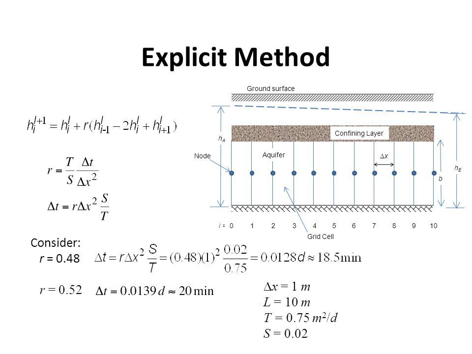 Explicit Method Ground surface Aquifer hBhB Confining Layer b hAhA xx i =012345678910 Node Grid Cell Consider: r = 0.48 r = 0.52  x = 1 m L = 10 m T = 0.75 m 2 /d S = 0.02