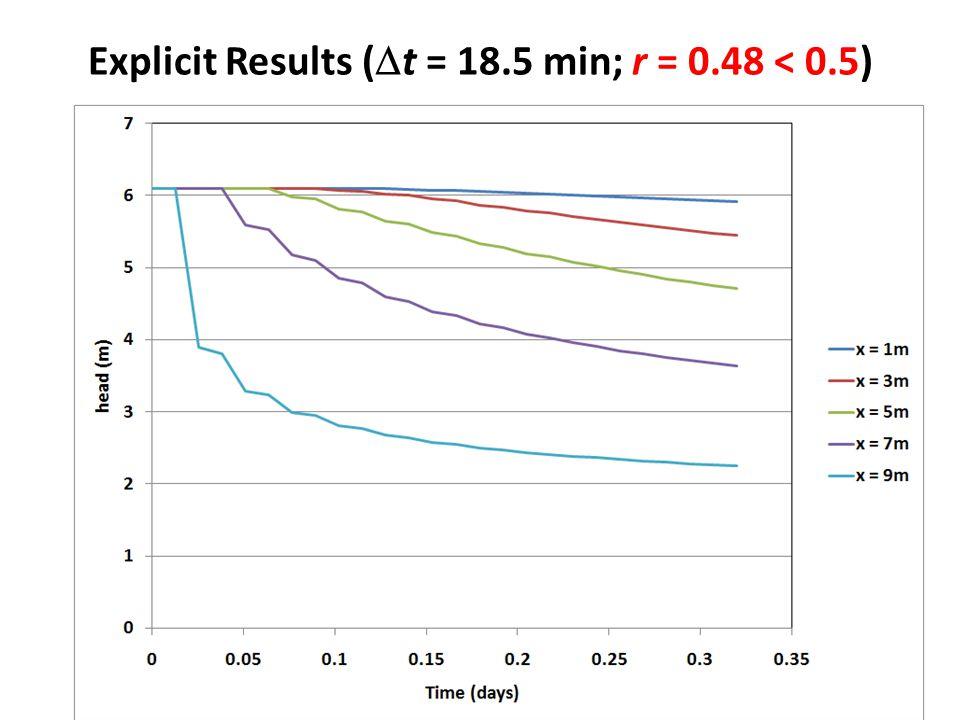 Explicit Results (  t = 18.5 min; r = 0.48 < 0.5)