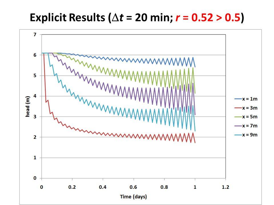 Explicit Results (  t = 20 min; r = 0.52 > 0.5)