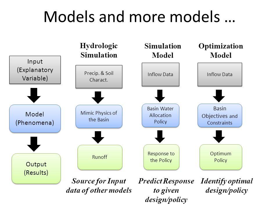 Models and more models … Input (Explanatory Variable) Input (Explanatory Variable) Model (Phenomena) Model (Phenomena) Output (Results) Output (Results) Inflow Data Basin Water Allocation Policy Response to the Policy Inflow Data Basin Objectives and Constraints Optimum Policy Precip.