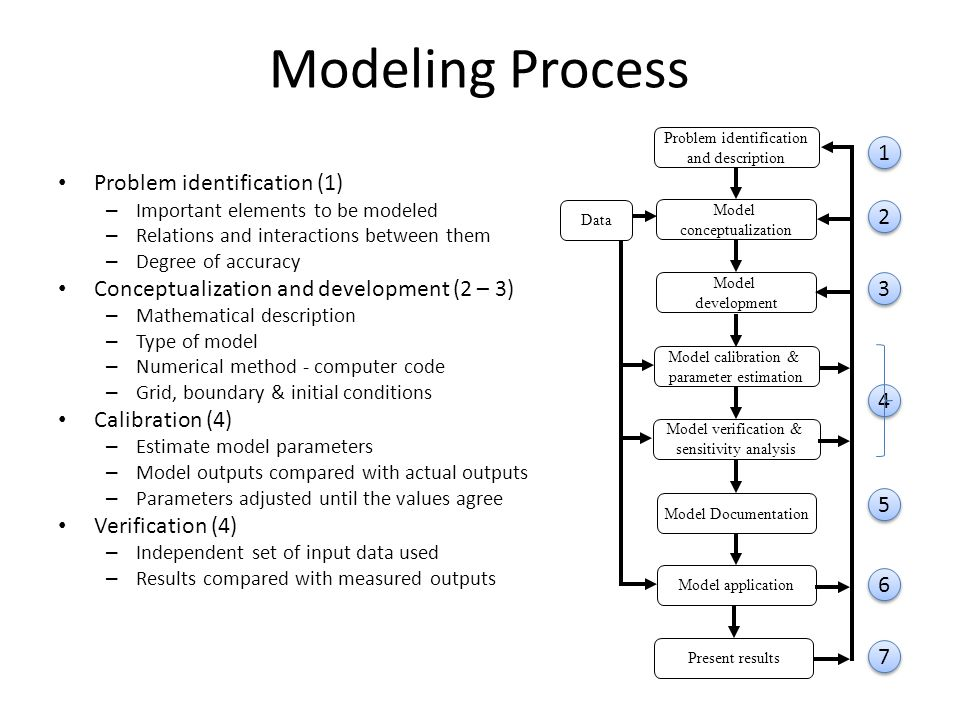 Modeling Process Problem identification (1) – Important elements to be modeled – Relations and interactions between them – Degree of accuracy Conceptualization and development (2 – 3) – Mathematical description – Type of model – Numerical method - computer code – Grid, boundary & initial conditions Calibration (4) – Estimate model parameters – Model outputs compared with actual outputs – Parameters adjusted until the values agree Verification (4) – Independent set of input data used – Results compared with measured outputs Problem identification and description Model verification & sensitivity analysis Model Documentation Model application Model calibration & parameter estimation Model conceptualization Model development Data Present results 1 1 2 2 3 3 4 4 5 5 6 6 7 7