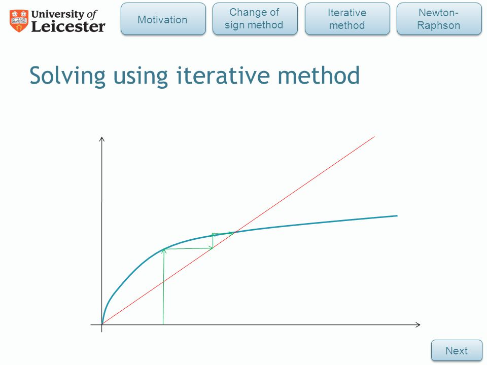 Solving using iterative method Next Iterative method Newton- Raphson Change of sign method Motivation