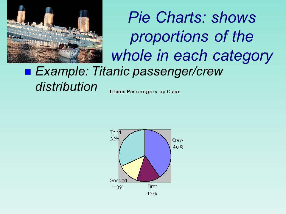 Bar Charts: show counts or relative frequency for each category n Example: Titanic passenger/crew distribution