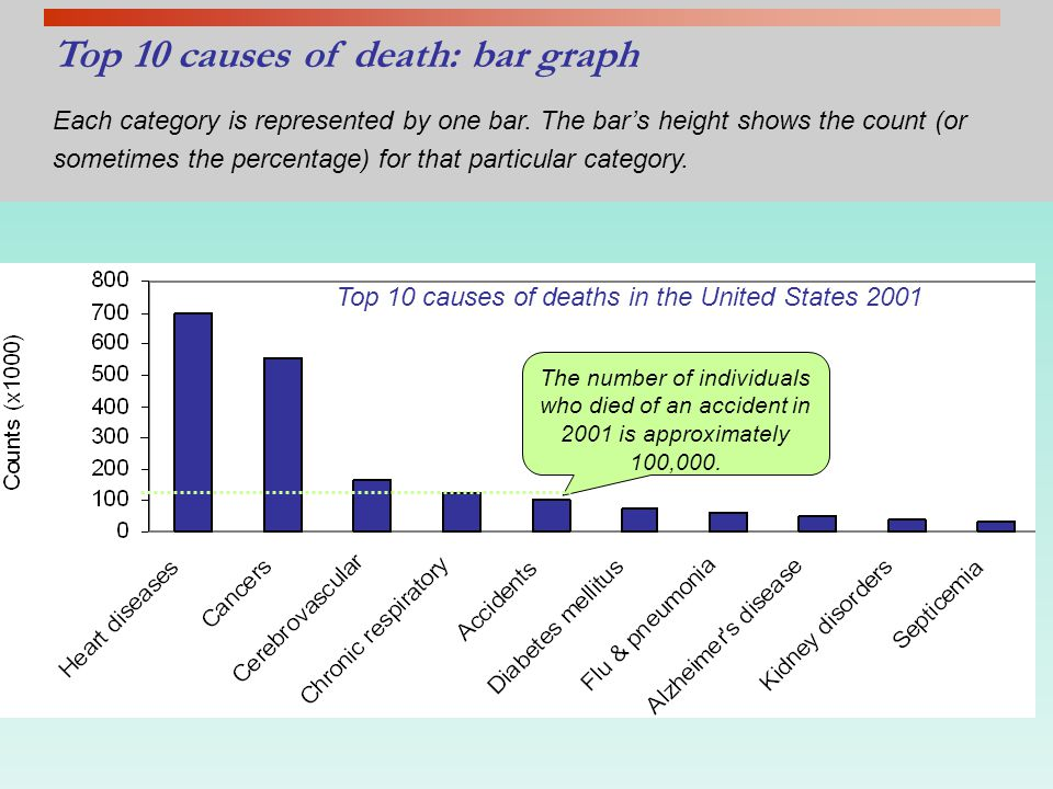 Example: Top 10 causes of death in the United States 2001 RankCauses of deathCounts % of top 10s % of total deaths 1Heart disease700,14237%28% 2Cancer