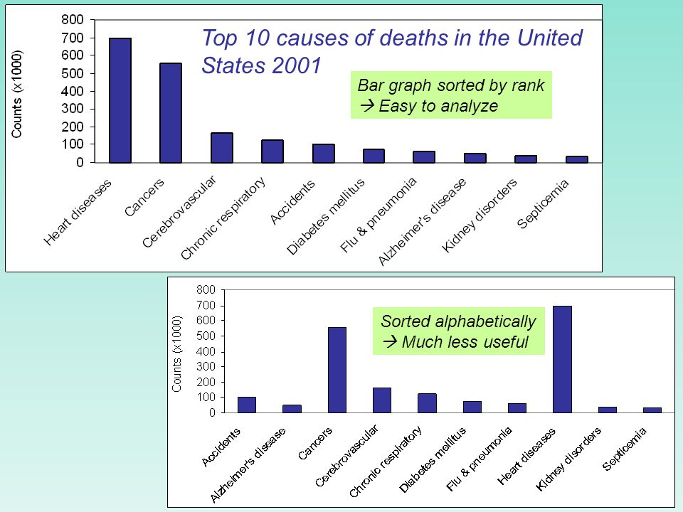 Top 10 causes of deaths in the United States 2001 Top 10 causes of death: bar graph Each category is represented by one bar. The bar's height shows th
