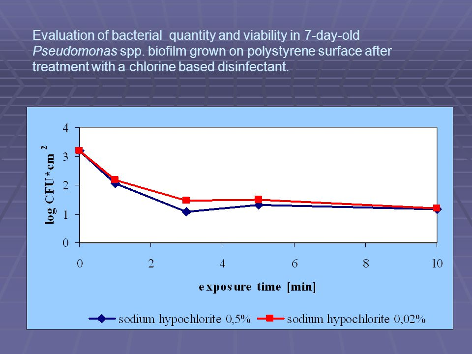 Evaluation of bacterial quantity and viability in 7-day-old Pseudomonas spp.