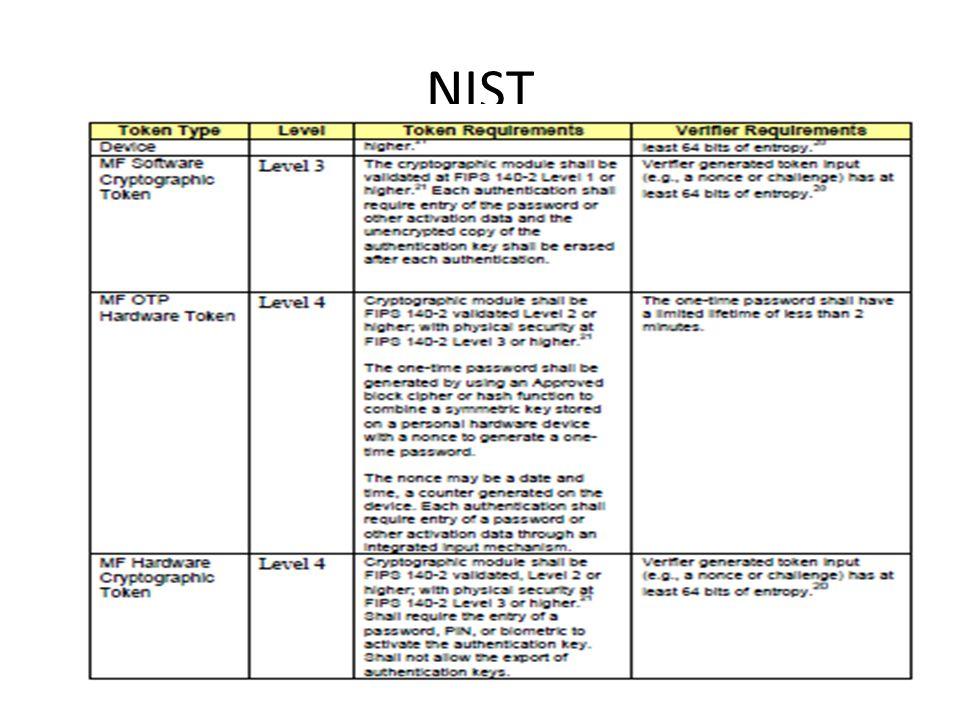 NIST 24