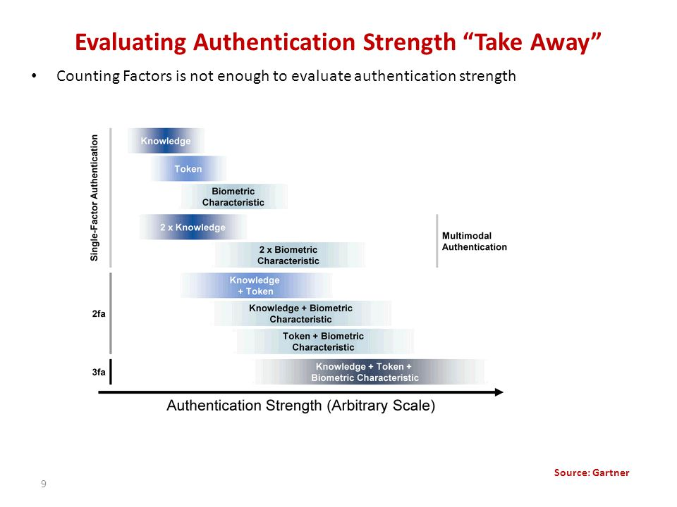Evaluating Authentication Strength Take Away Counting Factors is not enough to evaluate authentication strength 9 Source: Gartner