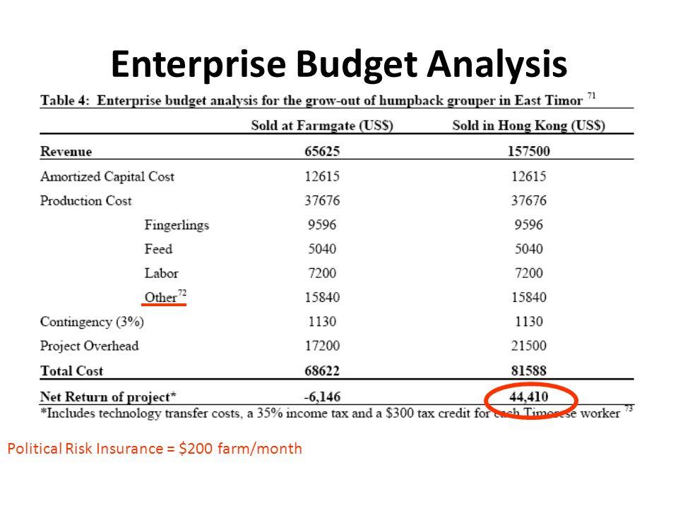 Enterprise Budget Analysis Political Risk Insurance = $200 farm/month