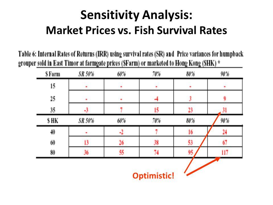 Sensitivity Analysis: Market Prices vs. Fish Survival Rates Optimistic!