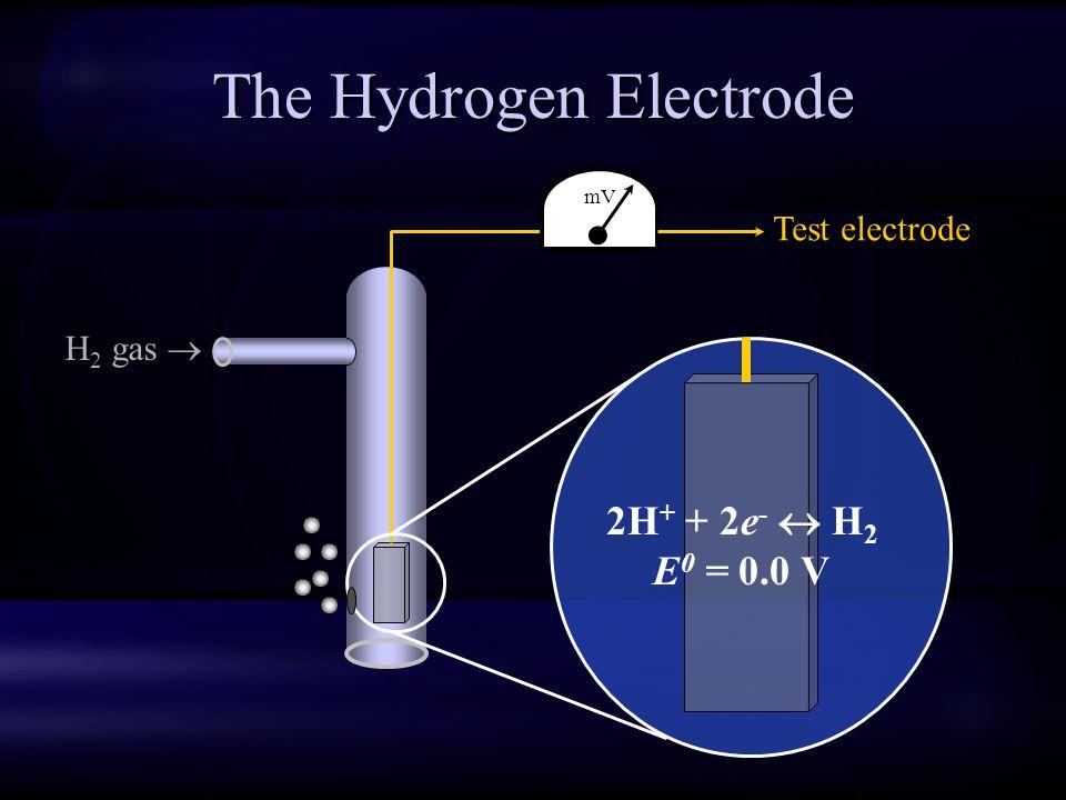 The Hydrogen Electrode H 2 gas  2H + + 2e -  H 2 E 0 = 0.0 V mV Test electrode
