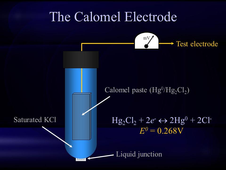 The Calomel Electrode Calomel paste (Hg 0 /Hg 2 Cl 2 ) Saturated KCl Liquid junction mV Test electrode Hg 2 Cl 2 + 2e -  2Hg 0 + 2Cl - E 0 = 0.268V