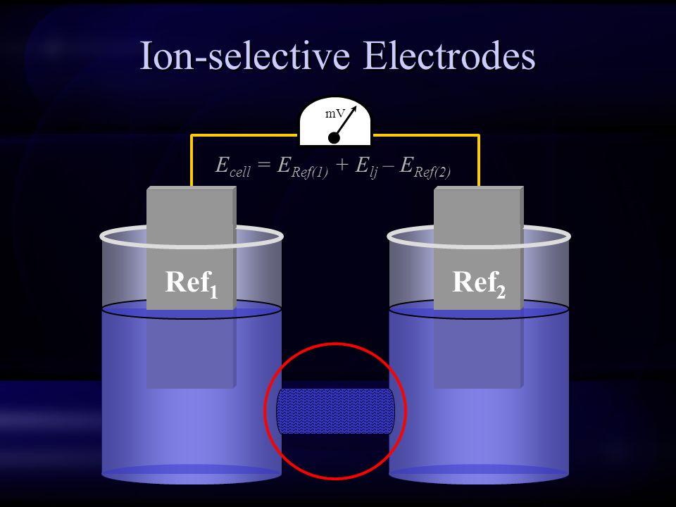 Ion-selective Electrodes Ref 1 Ref 2 mV E cell = E Ref(1) + E lj – E Ref(2)