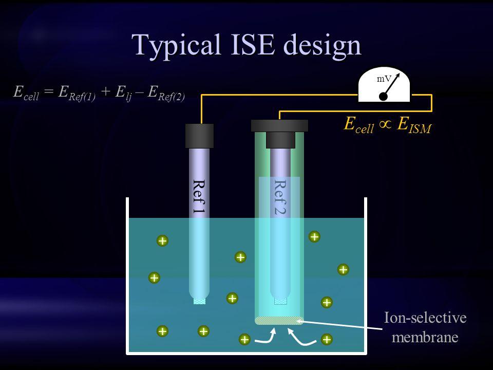 Typical ISE design Ref 1 Ref 2 mV E cell  E ISM Ion-selective membrane ++ + + + + + + + + + E cell = E Ref(1) + E lj – E Ref(2)
