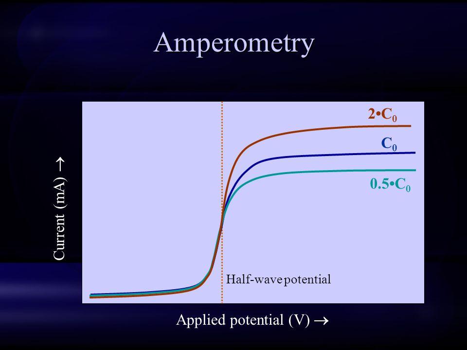 Amperometry Current (mA)  Applied potential (V)  Half-wave potential C0C0 0.5C 0 2C 0
