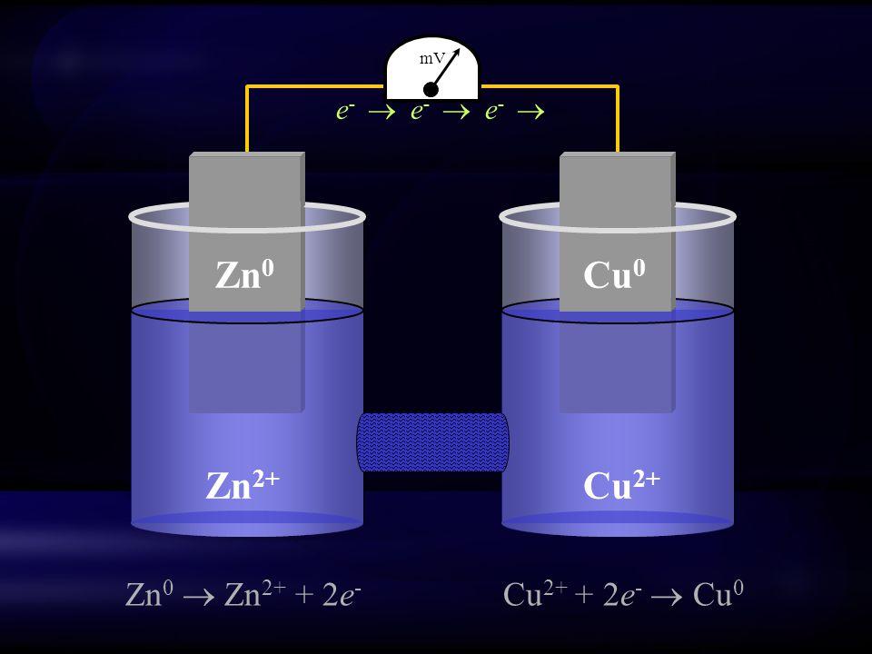 Cu 2+ Zn 2+ Zn 0 Cu 0 Zn 0  Zn 2+ + 2e - Cu 2+ + 2e -  Cu 0 e -  e -  e -  mV