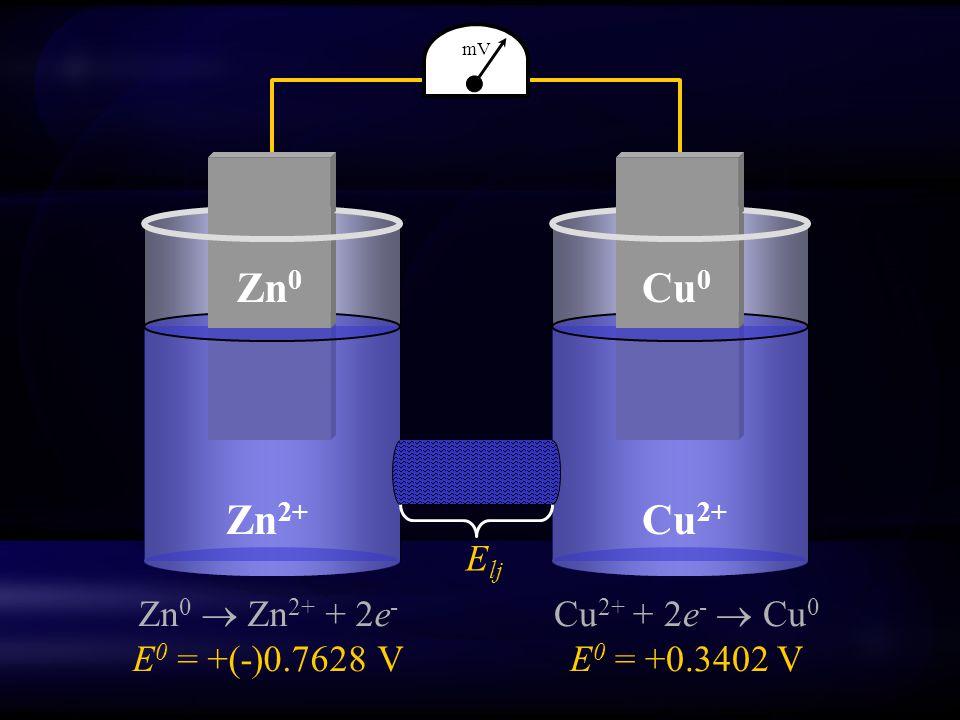 Cu 2+ Zn 2+ Zn 0 Cu 0 Zn 0  Zn 2+ + 2e - E 0 = +(-)0.7628 V Cu 2+ + 2e -  Cu 0 E 0 = +0.3402 V E lj mV