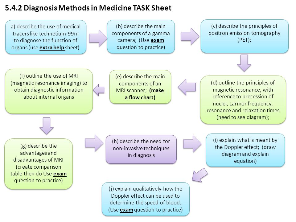 5.4.2 Diagnosis Methods in Medicine TASK Sheet a) describe the use of medical tracers like technetium-99m to diagnose the function of organs (use extr