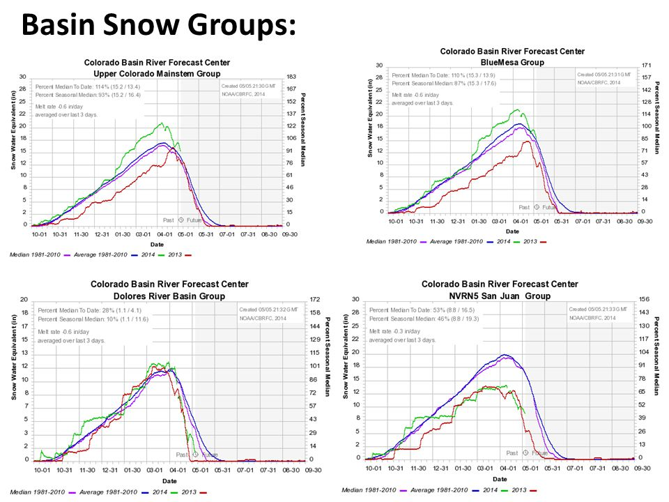 Basin Snow Groups: