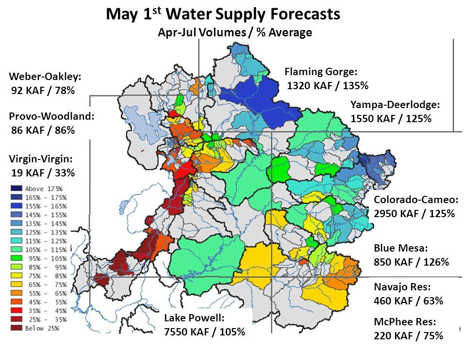 May 1 st Water Supply Forecasts Apr-Jul Volumes / % Average Lake Powell: 7550 KAF / 105% Flaming Gorge: 1320 KAF / 135% Navajo Res: 460 KAF / 63% Blue Mesa: 850 KAF / 126% Colorado-Cameo: 2950 KAF / 125% Yampa-Deerlodge: 1550 KAF / 125% Weber-Oakley: 92 KAF / 78% Virgin-Virgin: 19 KAF / 33% McPhee Res: 220 KAF / 75% Provo-Woodland: 86 KAF / 86%
