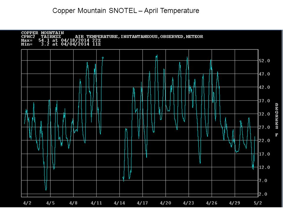 Copper Mountain SNOTEL – April Temperature
