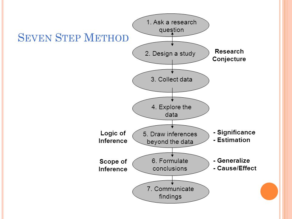 S EVEN S TEP M ETHOD Logic of Inference Scope of Inference - Significance - Estimation - Generalize - Cause/Effect 7.
