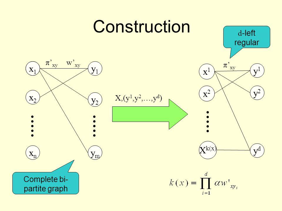 Construction x1x1 xnxn x2x2 y1y1 y2y2 ymym x1x1 Complete bi- partite graph π' xy w' xy d -left regular π' xy X,(y 1,y 2,…,y d ) x1x1 x2x2 X k(x) y1y1 y2y2 ydyd